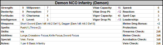 Catalyst%20-%20Statblock%20-%20Demon%20NCO%20Infantry.png